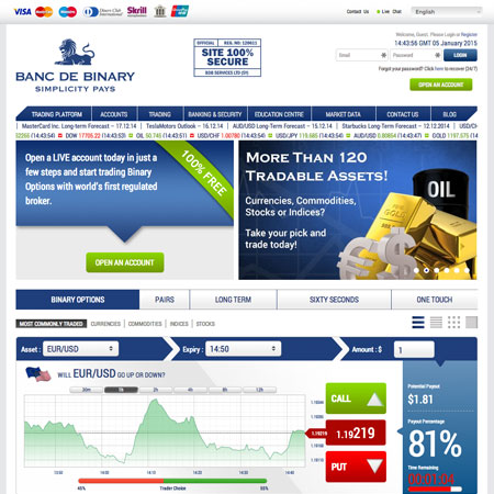 Binary options login