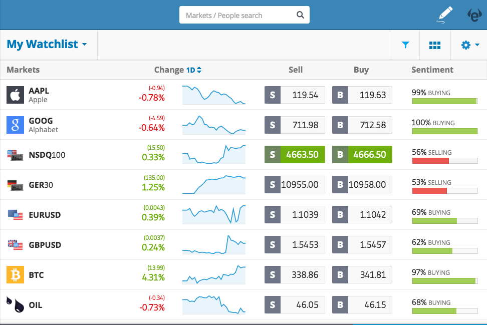 Etoro binary option charts