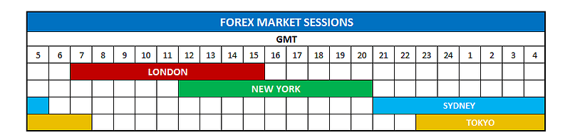 Forex market closing time gmt
