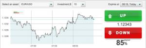 Top Option trading platform