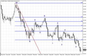 How to trade binary options using fibonacci