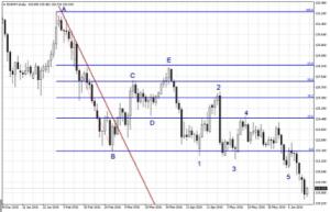 fibonacci trading sequence example Fig 1