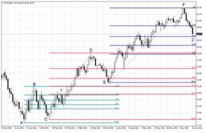 Fibonacci trading sequence Fig 3