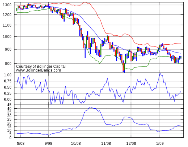 Technical indicator bollinger bands