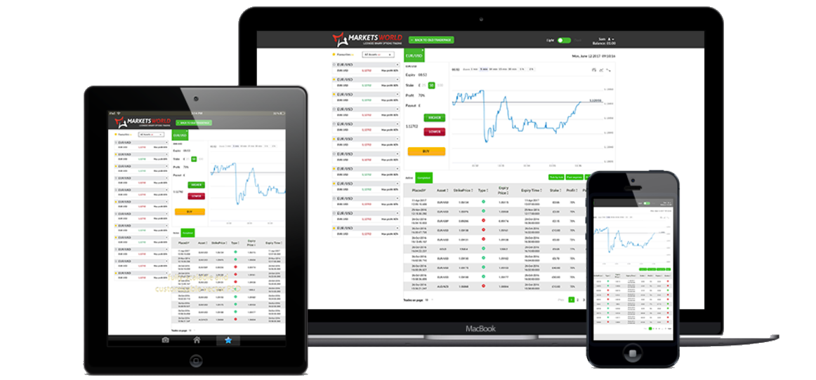 marketsworld binary options review